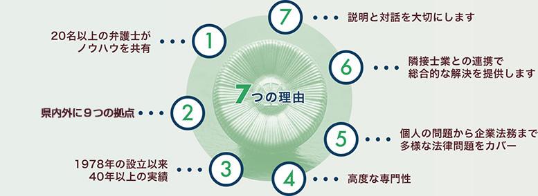 一新総合法律事務所 高崎事務所が選ばれる7つの理由